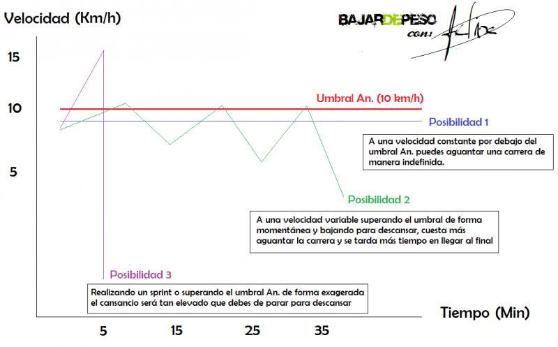 Entrenamiento running umbral anaerobico