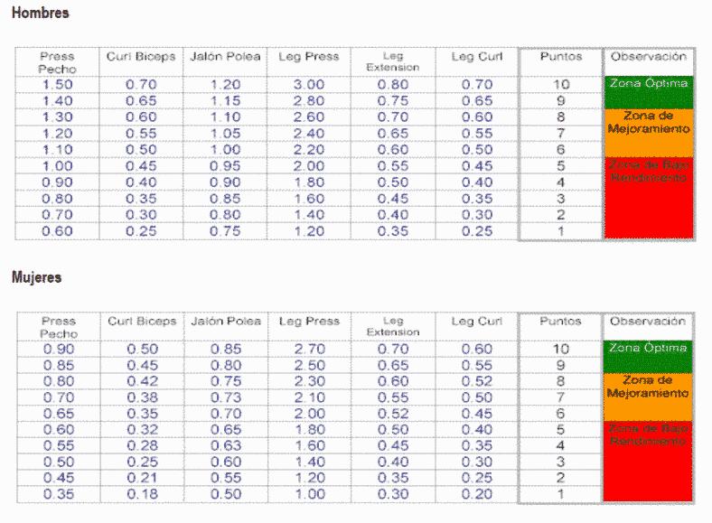 tabla-rm-fuerza-relativa
